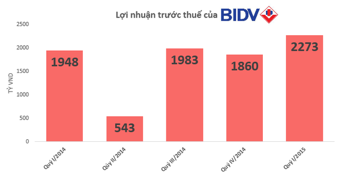 BIDV: Lợi nhuận sau thuế quý I/2015 đạt 1.865 tỷ đồng, tăng 20,7%