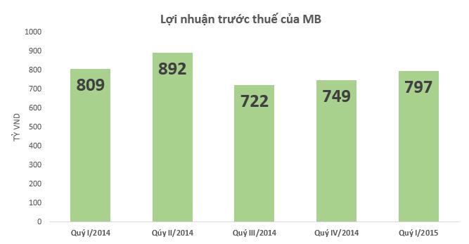 MBB: Lợi nhuận sau thuế quý I/2015 đạt 620 tỷ đồng