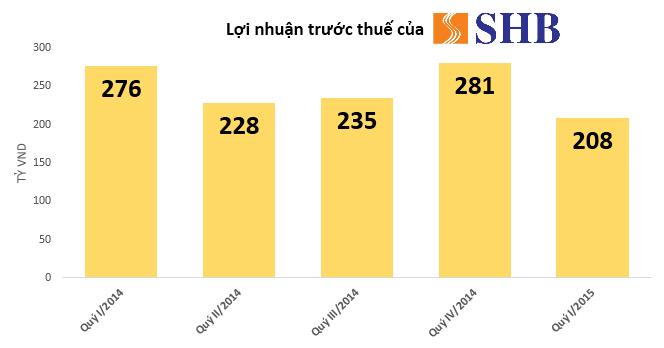 SHB báo lãi 165 tỷ đồng, nợ xấu tăng lên 2,66%