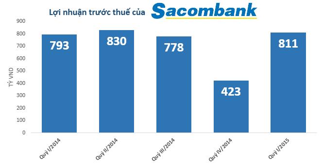 Sacombank: Lợi nhuận quý I/2015 đạt 636 tỷ đồng, nợ xấu tăng thêm 485 tỷ đồng