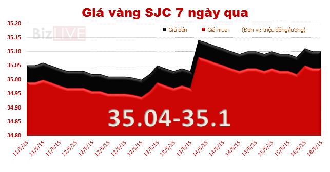 Chênh lệch giá vàng tụt dưới mốc 3 triệu đồng/lượng
