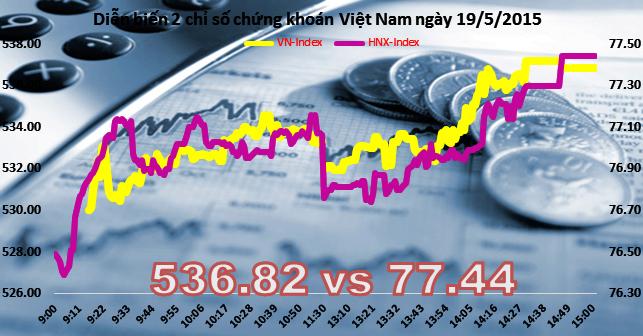 Chứng khoán chiều 19/5: Phục hồi mạnh, VN-Index bất ngờ tăng gần 8 điểm