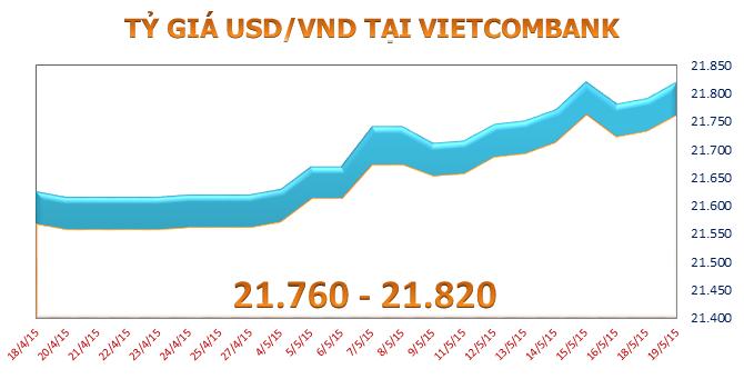 """Sáng 19/5: Tỷ giá USD/VND tiếp tục tăng """"nóng"""""""