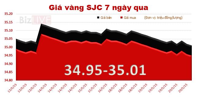 Giá vàng giảm 60 nghìn đồng/lượng, chênh lệch nới rộng trở lại