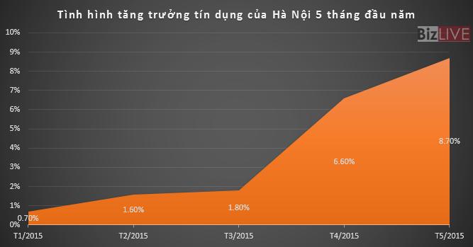 Hà Nội: Tín dụng tăng 8,7% trong 5 tháng đầu năm