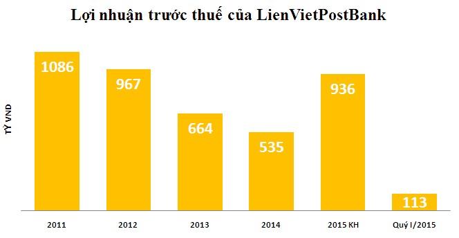 LienVietPostBank báo lãi 110 tỷ đồng, tăng trưởng tín dụng 16%