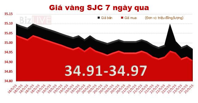 Giá vàng tiếp tục giảm, chênh lệch lên 3,23 triệu đồng/lượng