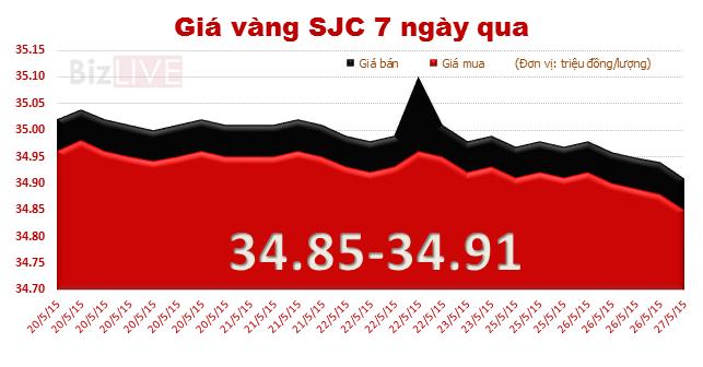 Trượt giảm mạnh, giá vàng về sát mốc 34 triệu đồng/lượng