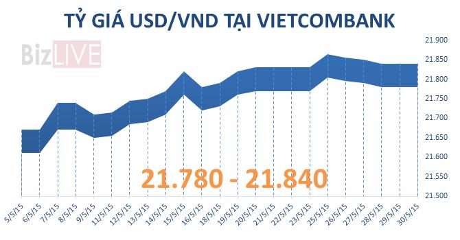 Tỷ giá USD/VND tăng 220 đồng trong tháng 5