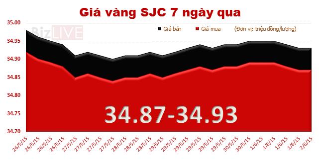 Sáng 2/6: Giá vàng SJC giảm 20 nghìn đồng lượng