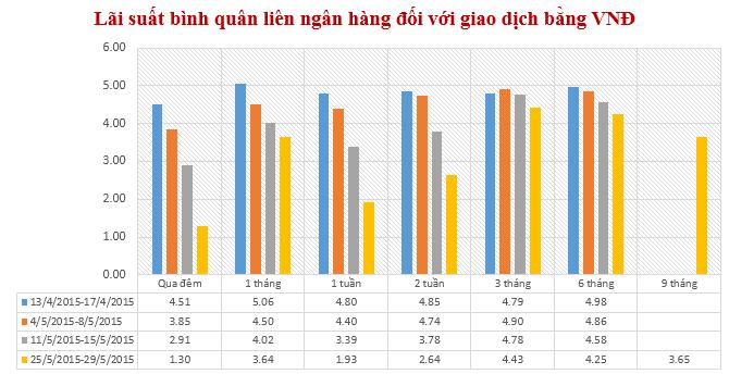 Lãi suất liên ngân hàng VND tiếp tục giảm ở hầu hết các kỳ hạn