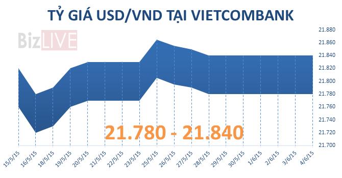 """Sáng 4/6: Giá USD """"dập dềnh"""", BIDV giảm giá bán"""