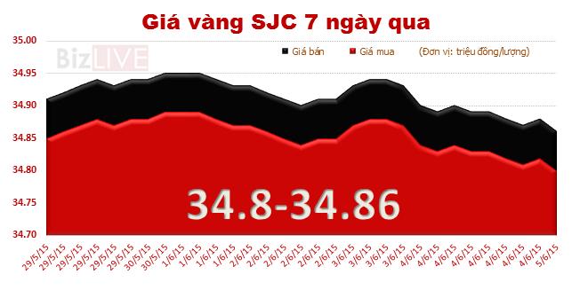Sáng 5/6: Giá vàng trong nước đồng loạt giảm sâu