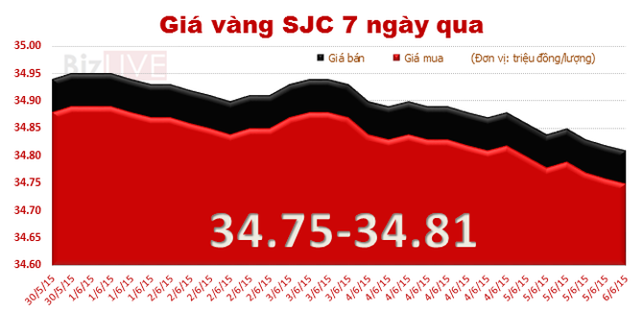 Giá vàng tiếp tục lao dốc, chốt tuần giảm 140 nghìn đồng/lượng
