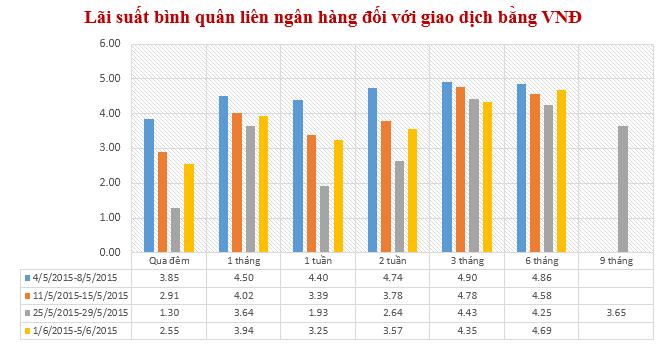 Lãi suất liên ngân hàng VND bất ngờ tăng ở hầu hết các kỳ hạn