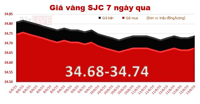 Chốt tuần, giá vàng trong nước giảm 80 nghìn đồng/lượng