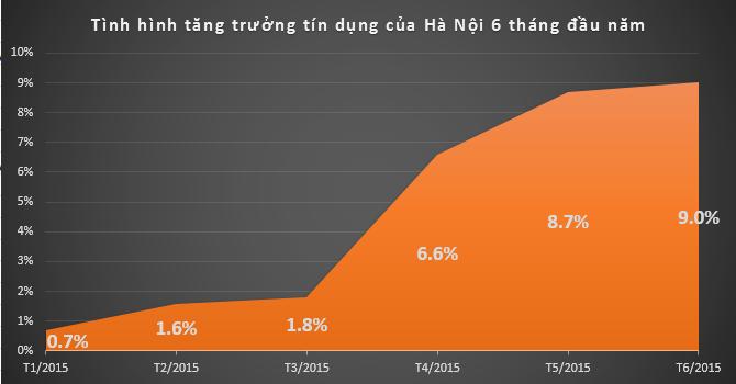Hà Nội: Tín dụng tăng 9% trong 6 tháng đầu năm