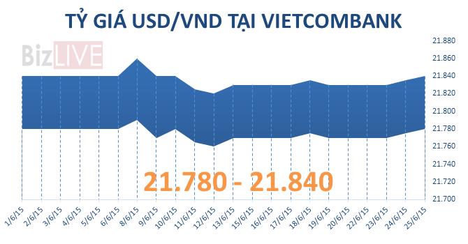 """Sáng 25/6: Tỷ giá USD/VND tiếp tục """"nóng"""" lên"""
