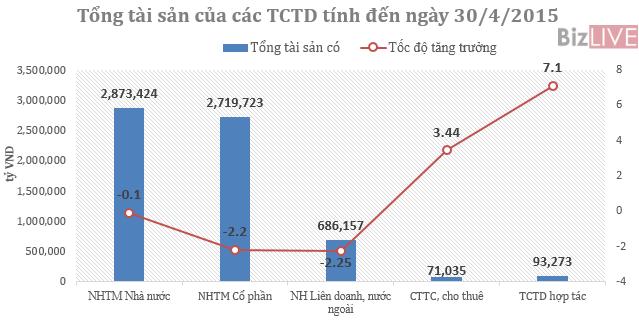 """[Chart] Tổng tài sản ngân hàng """"bốc hơi"""" 71.287 tỷ đồng trong 4 tháng"""