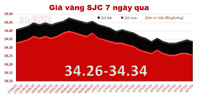 Tuần qua, giá vàng giảm 110 nghìn đồng/lượng