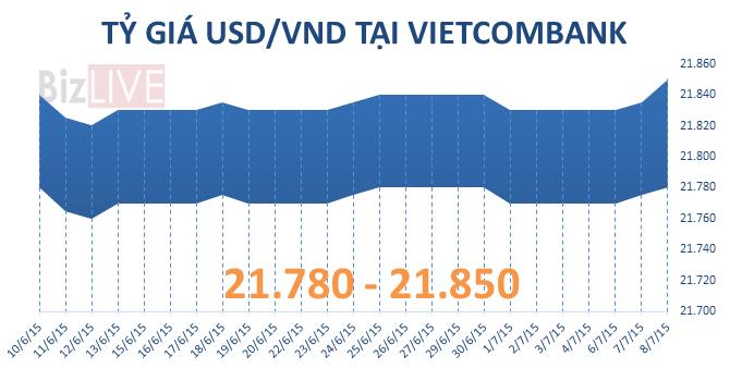 Sáng 8/7: Vietcombank bất ngờ nâng mạnh giá bán USD