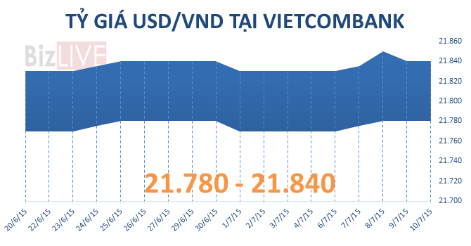 Sáng 10/7: Tỷ giá USD/VND có xu hướng giảm mạnh?