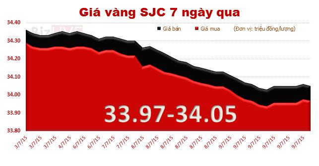 Giá lao dốc mạnh, thị trường vàng vẫn đìu hiu