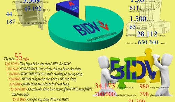 """BIDV-MHB: Sáp nhập """"thần tốc"""" vì đâu?"""