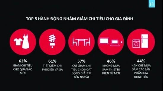 Nielsen: Người tiêu dùng Việt Nam chi nhiều cho du lịch