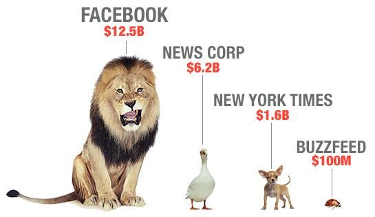 Facebook và truyền thông: Ai mới là sư tử?