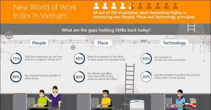 Doanh nghiệp Việt được đánh giá cao về phương thức làm việc mới