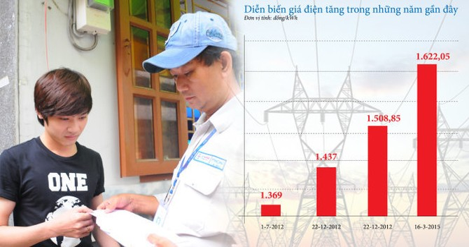 Người dân có được lợi khi giá điện còn 3 bậc?