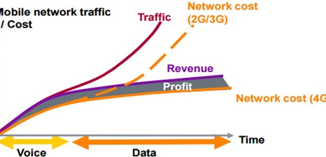 Cước 4G trên thế giới còn rẻ hơn 3G