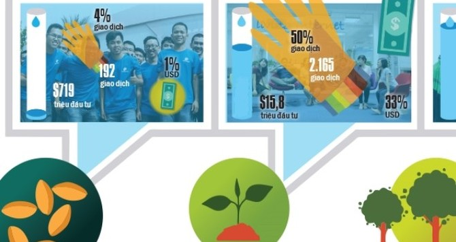 """Quỹ đầu tư mạo hiểm: Đón """"sóng"""" startup"""