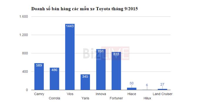 Dòng xe Toyota nào bán chạy nhất?