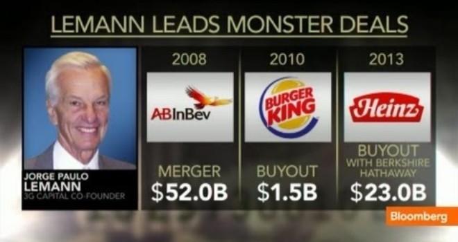 """Chân dung người cùng Warren Buffett """"phá nát"""" ngành thực phẩm thế giới"""