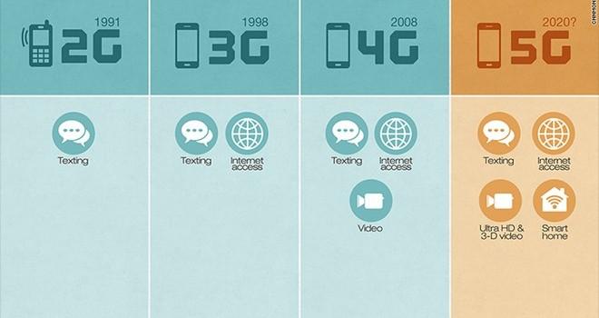 Những điều có thể bạn chưa biết về mạng 5G
