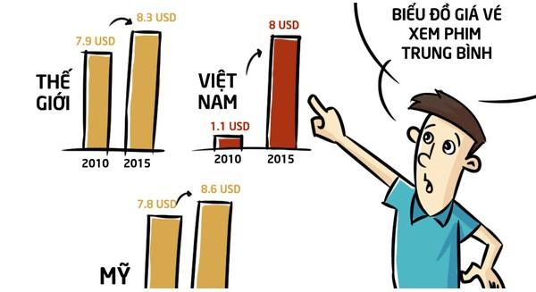 Giá vé xem phim tại Việt Nam đã tăng tới 8 lần chỉ trong vòng 5 năm