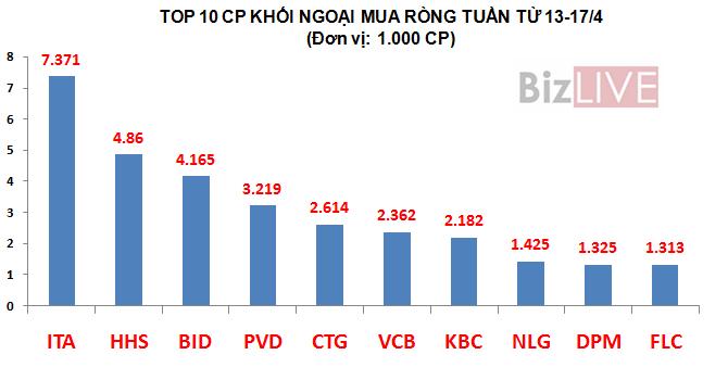 Khối ngoại đổ hơn 1.700 tỷ vào chứng khoán Việt tuần qua