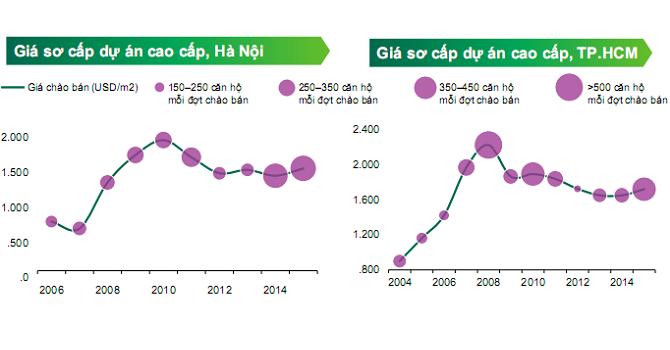 CBRE: Giá bất động sản TP.HCM chỉ tăng ở vài dự án
