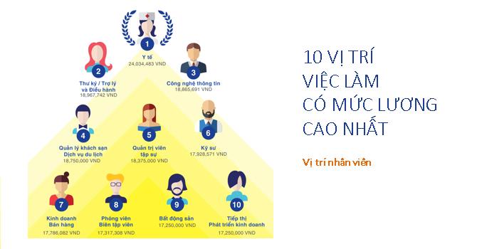 """""""Nhân viên ngành y tế có mức lương cao nhất tại Việt Nam"""""""
