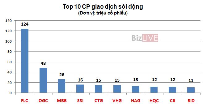 Chứng khoán tuần 22-26/6: FLC đạt thanh khoản cao nhất hơn nửa năm