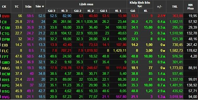 """Cổ phiếu CTG và HHS bật mạnh ngày """"chào rổ"""" VN30"""