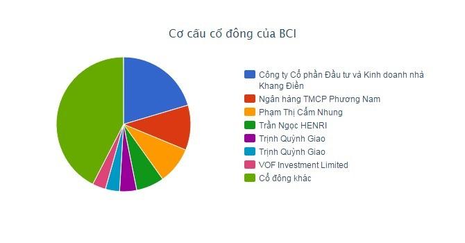 Nhà Khang Điền muốn gia tăng ảnh hưởng tại BCI