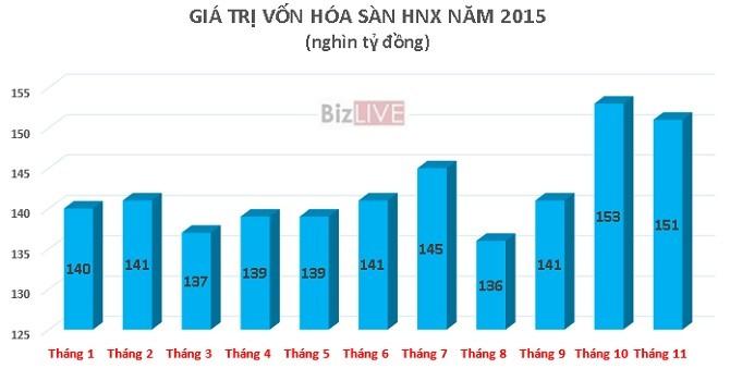 11 tháng, vốn hóa sàn chứng khoán Hà Nội tăng trưởng 12%