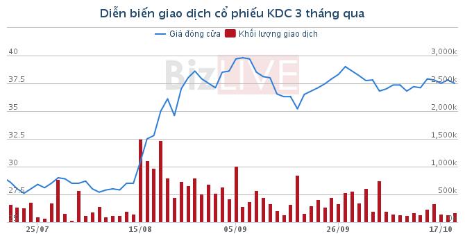 KDC: Mảng kem lãi đậm, quý III/2016 đạt lợi nhuận hơn 868 tỷ
