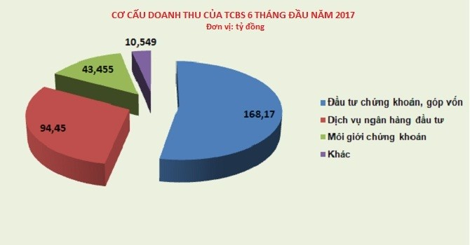 TCBS: Doanh thu môi giới chứng khoán và margin 6 tháng đầu năm đạt 43.455 tỷ đồng