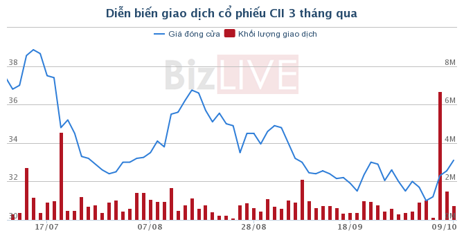 CII: Cổ đông lớn Singapore đã thoái xong lượng lớn cổ phiếu