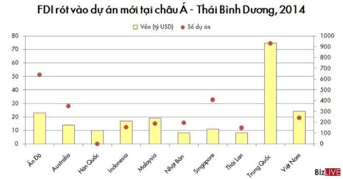 Financial Times: Việt Nam cạnh tranh FDI ra sao với các đối thủ?