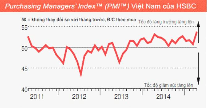 PMI tháng 4: Điều kiện kinh doanh tăng mạnh nhất 4 năm